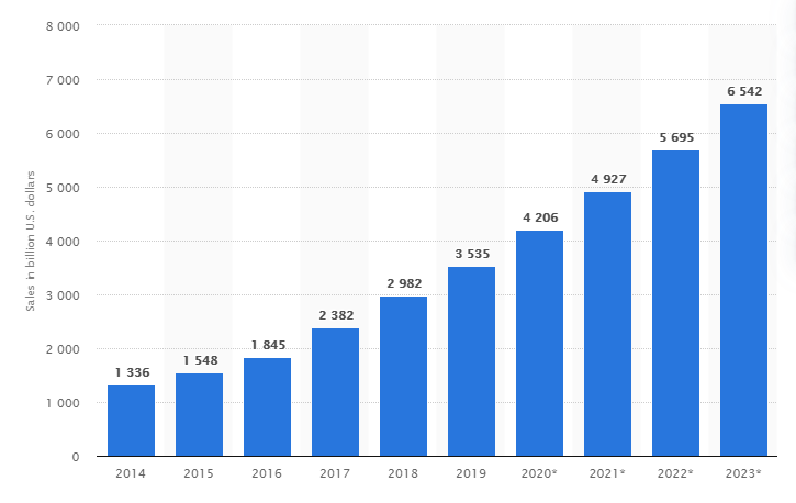eCommerce sales over the years (Source: Statista)